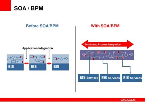 soa workflow oracle soa and bpm