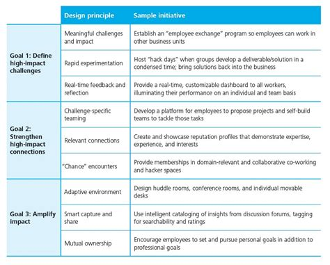 design for environment goals work environment redesign deloitte university press