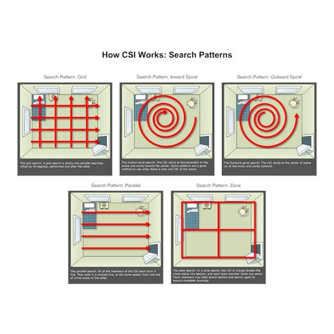 pattern lookup search patterns