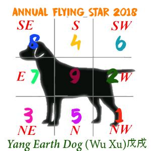 2017 Flying Star Feng Shui by Feng Shui In 2018 Year Of The Dog Chinese New Year 2018