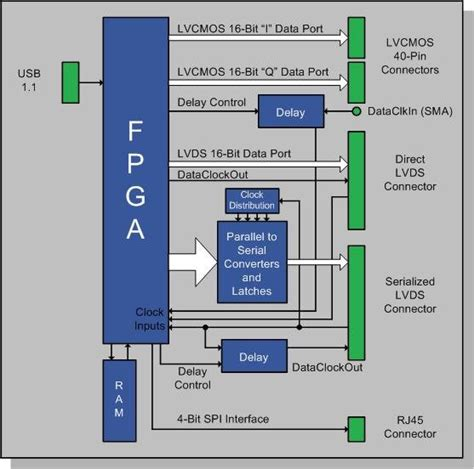 pattern generator lvds dpg1 analog devices wiki