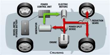 Electric Car Engine Design Hybrid Electric Vehicle