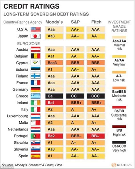 credit ratings table s francois baroin attacks uk economy even europhile nick clegg thinks he s far