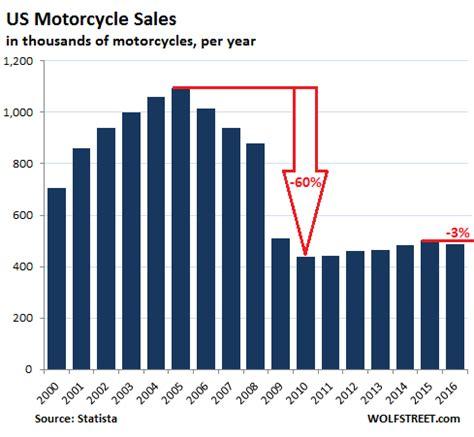 Harley Davidson Motorcycle Sales by Harley Davidson Spirals Announces Us Layoffs Builds