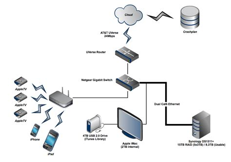 home wireless network design diagram build a resilient modern home storage backup solution