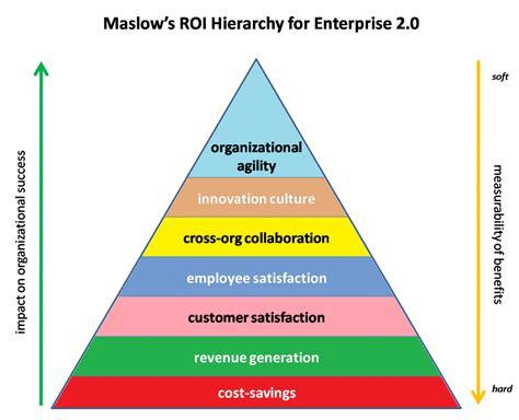 tier 3 weight management effectiveness maslow s hierarchy of needs maslow s hierarchy of