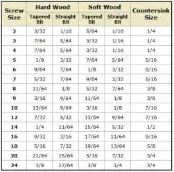 The Curtain Mill Wood When Pre Drilling For Screws How Do You Determine
