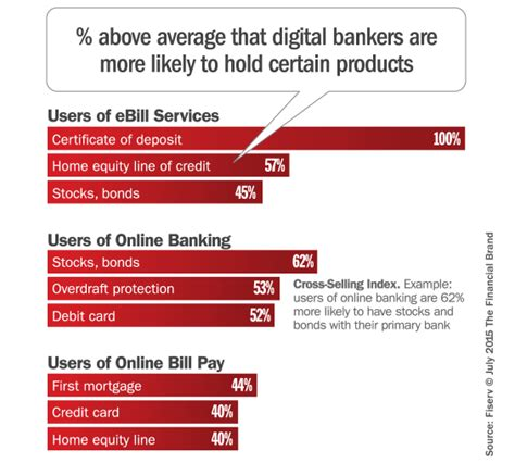 selling bank products and services digital consumers ripe with cross selling opportunities