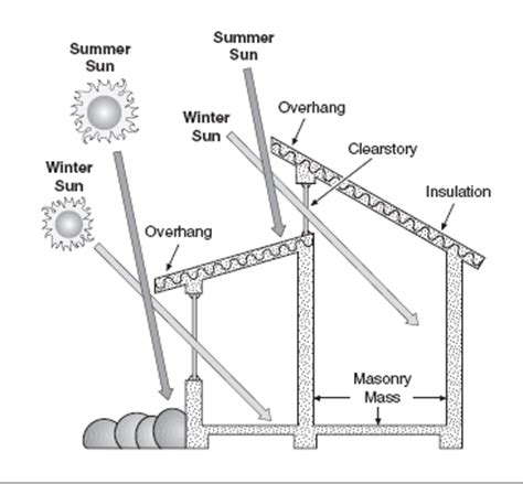 Hip Roof Dimensions Overhangs Depth For Shade And Home Moisture Protection
