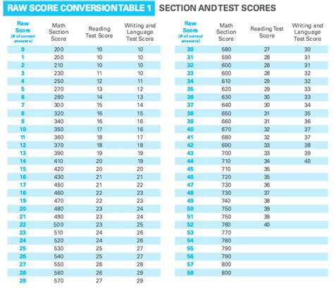 Get Your Kit And Score A New From by How Is The Sat Scored Scoring Charts