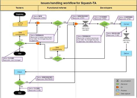 mantis workflow 02 mantis workflow wiki squash ta