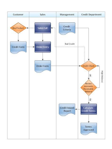 template of flowchart credit approval process cross functional flowchart