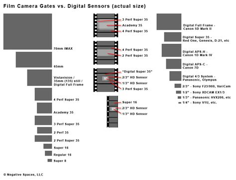 format video resolution film camera gates vs digital sensors bennett cain
