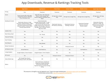 mobile app tracking analytics how to track app downloads and revenue of your app and