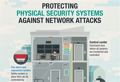 protecting physical security systems against network