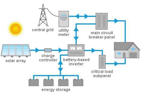 residential wiring diagram solar system solar system