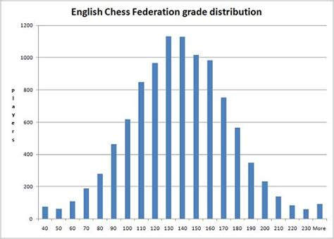 elo rating scrabble average what is the average chess grade chess forums chess