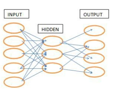 pattern recognition neural network algorithm backpropagation algorithm a neural network approach for