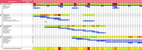 project management gantt chart excel template 5 gantt chart in excel ganttchart template