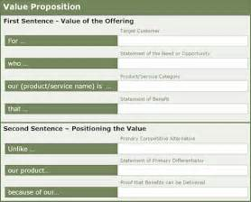 Value Proposition Template by 1 Are Our Most Important Resource