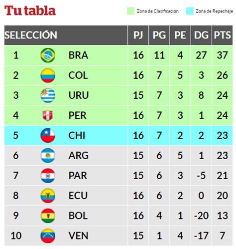 tabla de posiciones mundial de rusia 2018 tabla de posiciones en vivo de eliminatorias rusia 2018