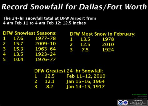 Fort Worth Records Significant Weather Events