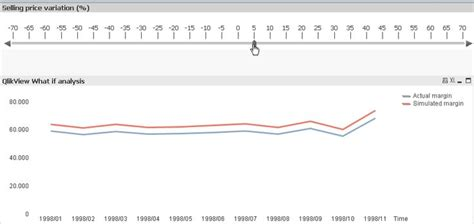 qlikview trigger tutorial develop a what if analysis with qlikview qv digest