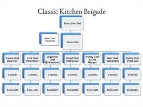 the classical brigade system vs modern brigade system