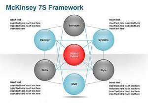 mckinsey 7s model ppt related keywords mckinsey 7s model
