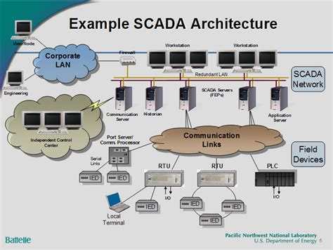 power system scada and smart grids books engineering a secure smart grid part 1 secret engineer