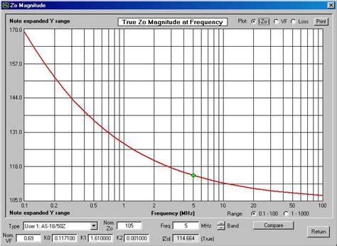 characteristic impedance of inductor mfj 202b rx noise bridge antenna measurements