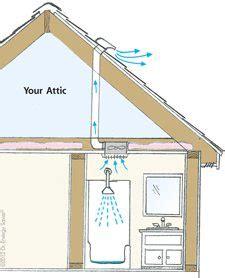 bathroom exhaust fan draw bathroom ventilation and attic issues