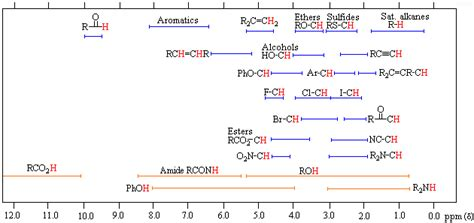 Proton Chemical Shift by Proton Nmr Table