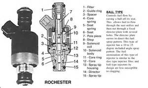 internal workings of a fuel injector