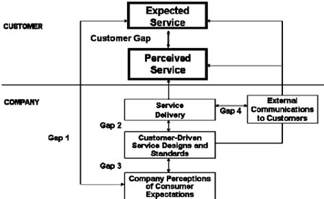 reference books for service quality gaps model of service quality