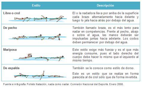 preguntas basicas sobre el agua blog de educaci 211 n f 205 sica semanas de nataci 211 n y p 193 del