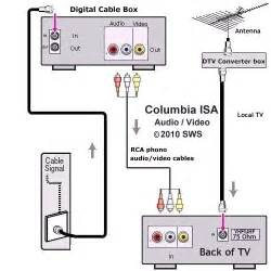 tv vcr hook up diagram connecting vcr to tv diagram elsavadorla