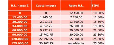 tipo impuesto transmisiones 2016 as 237 ser 225 n los impuestos en arag 243 n en 2016 eleconomista es