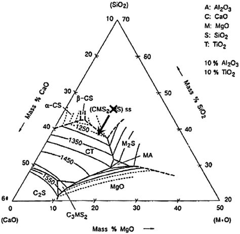 mgo al2o3 sio2 phase diagram pseudo ternary phase diagram for the sio2 cao mgo al2o3