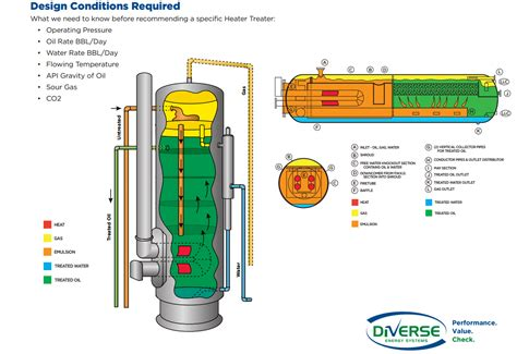 heater treater diagram heater treaters on the rise in dakota