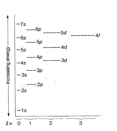 aufbau diagram mrstinechemistry atomic structure