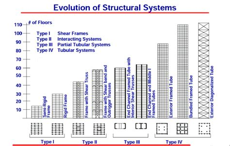 Millennium Tower Floor Plans by Structural Engineering Tube Structure