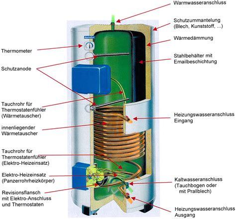 boiler der boilerwartung