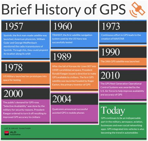 Records Of Brief History Of Gps Visual Ly