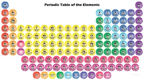 high quality printable periodic table high quality periodic table wallpaper 118 button elements