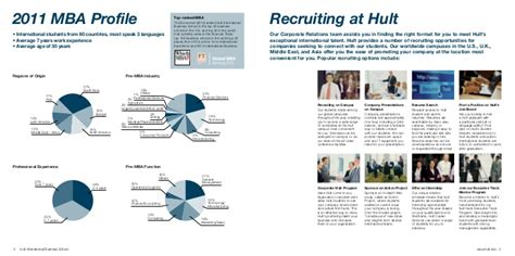 Of South Carolina Mba Class Profile by Hult Mba Class Profile 2012