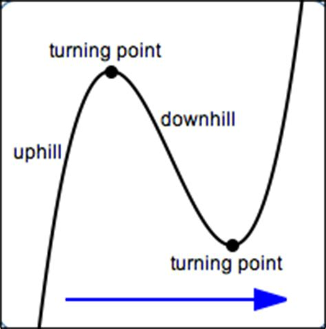 The Turning Point Of My From What Is And Other Essays by Turning Points Of Polynomials