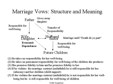 Wedding Vows Meaning by Marriage Vows Structure And Meaning