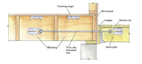 how to attach deck to house attaching a deck fine homebuilding