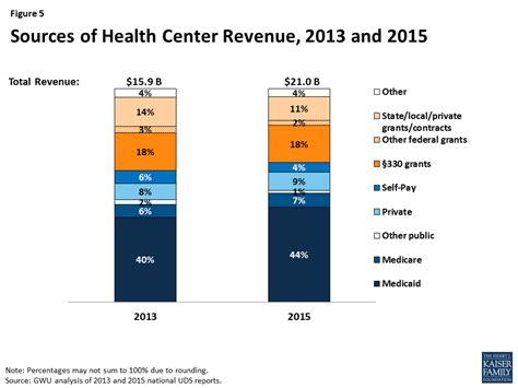 section 330 grant community health centers recent growth and the role of